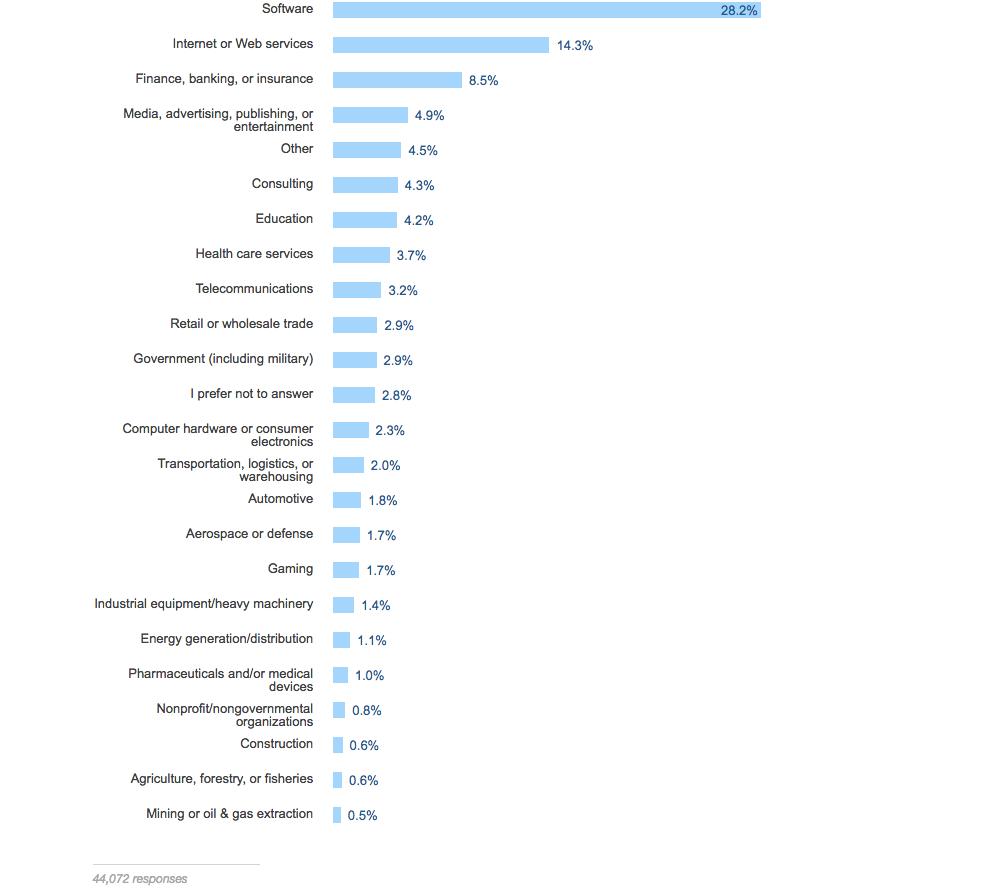 Разработчики работают в различных отраслях промышленности