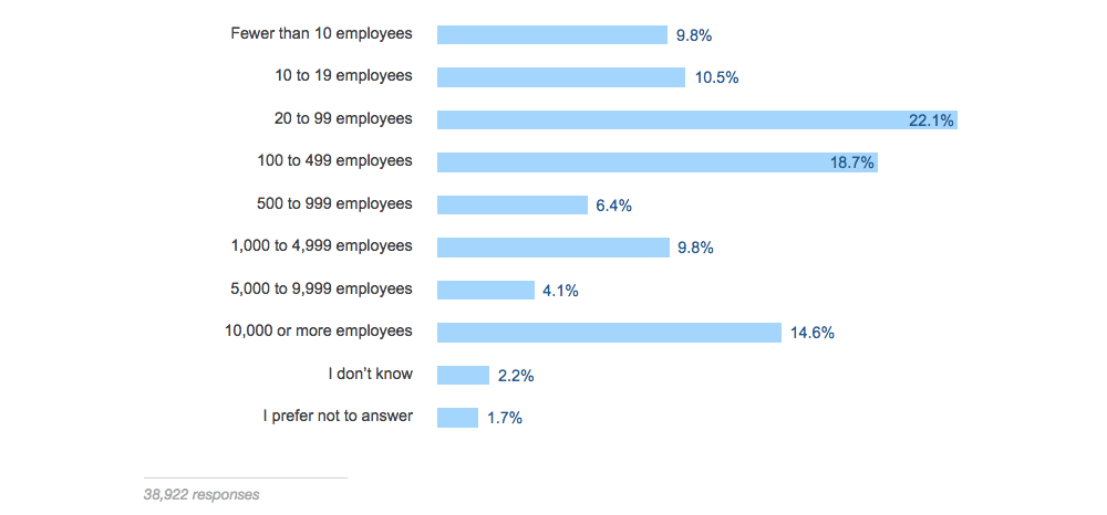 Большинство из них работают в компаниях, в которых менее 500 сотрудников