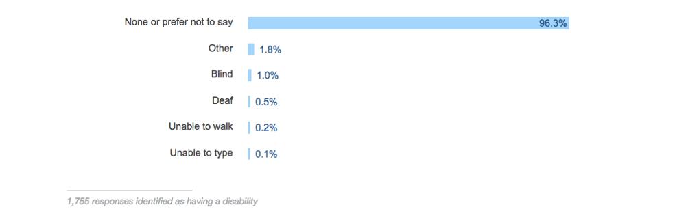 1 из 100 разработчиков слепы, и 1 из 200 разработчиков глухи