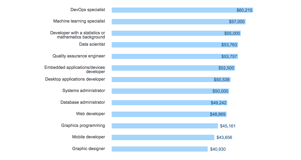 Независимо от их специализации, разработчики хорошо зарабатывают