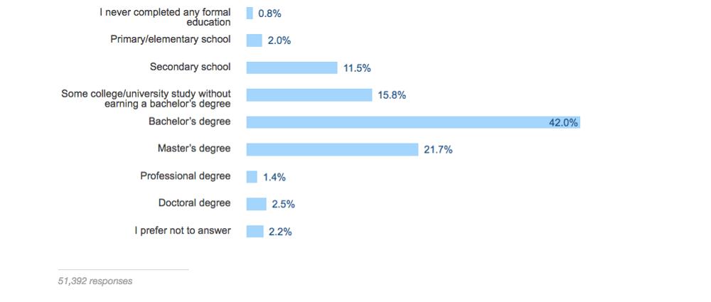 Большинство разработчиков поступили в колледж, но почти четверть из них не доучились до конца 4-го года