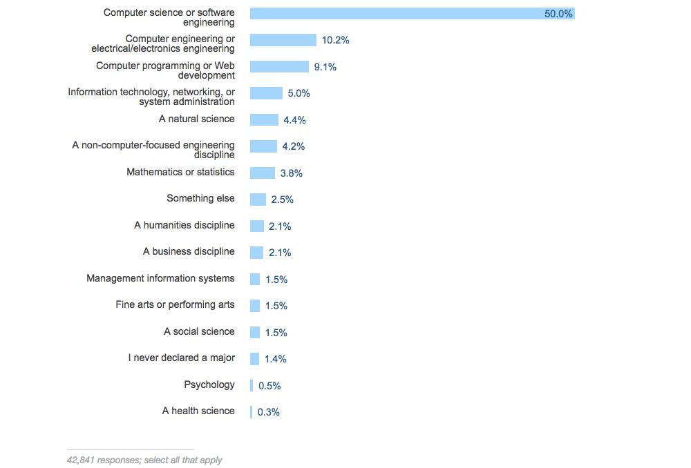 80% разработчиков изучали технологии, связанные с основным направлением
